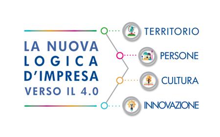 innovazione delle PMI di Brescia con Industria 4.0